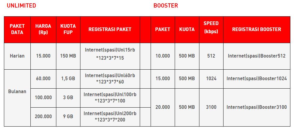 Cara Daftar Paket Internet Smarfren 4G Terbaru 2016