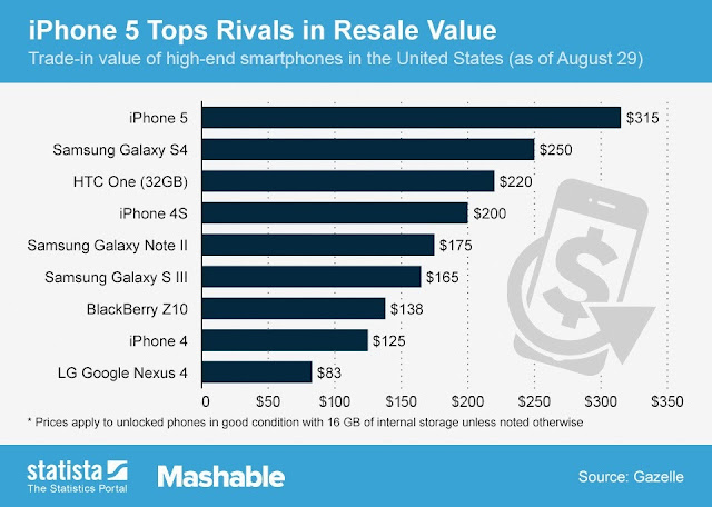 top resale value stats