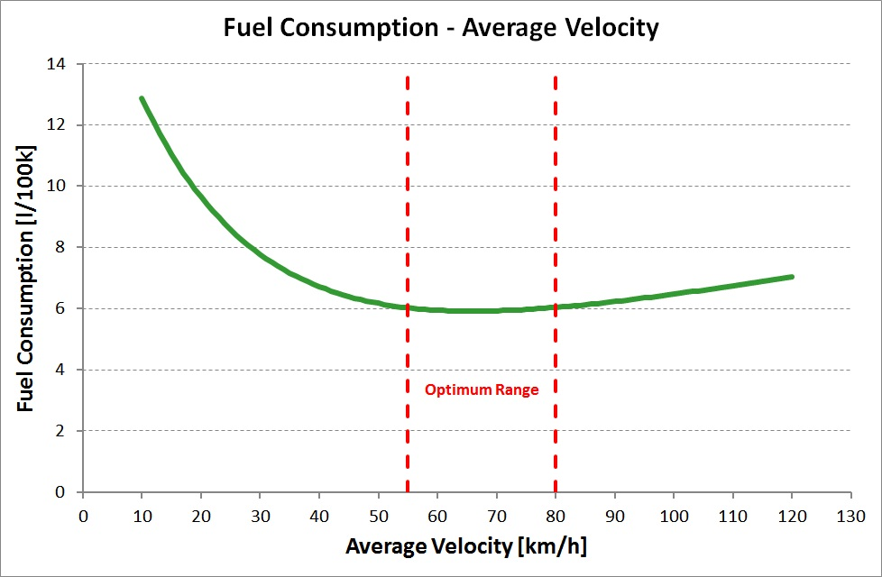 Optimal car average speed for minimum fuel consumption - Car fuel consumption comparison table ...