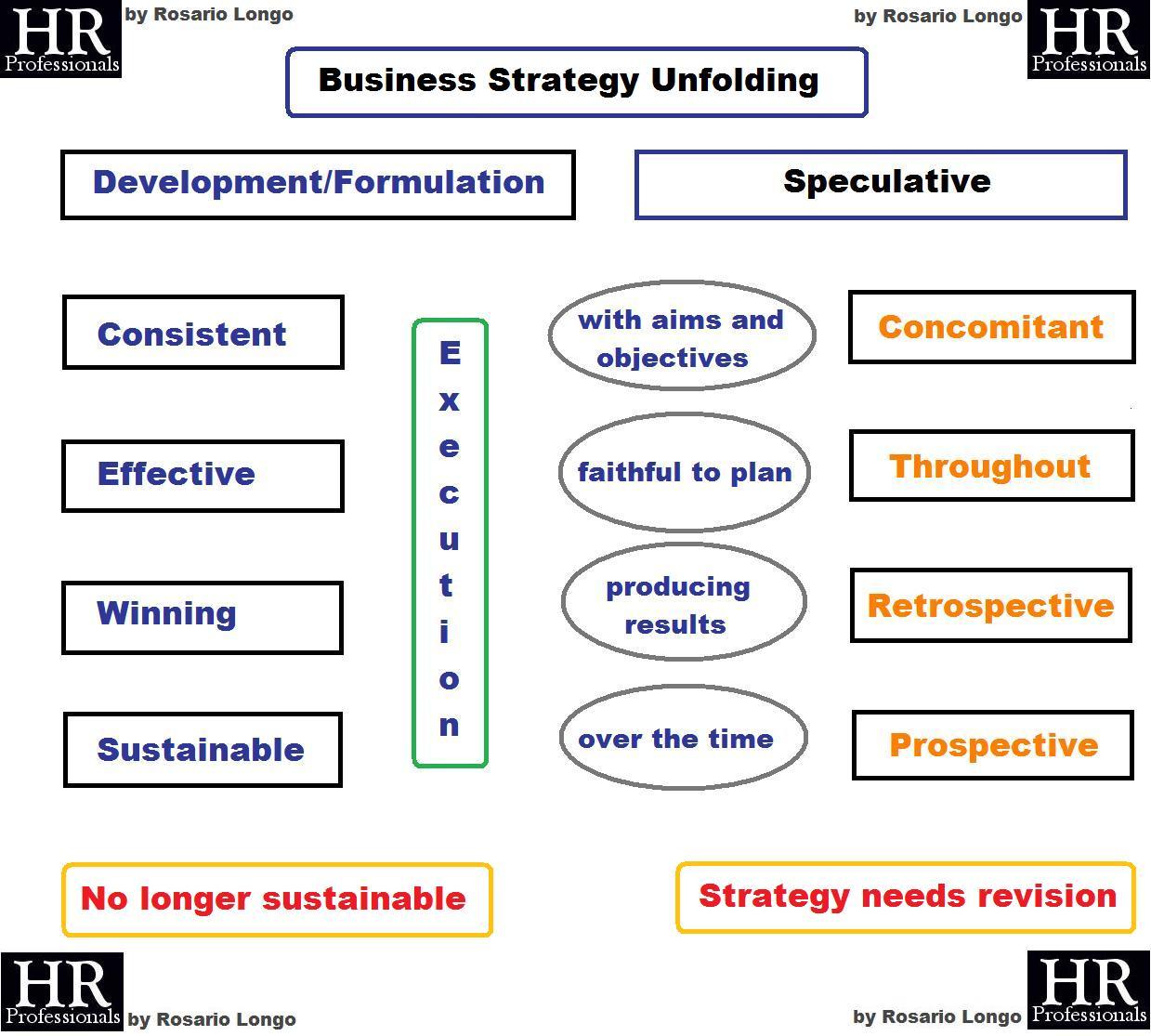 dissertation on strategy