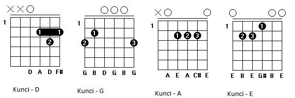 Chord Gitar Oemar Bakri