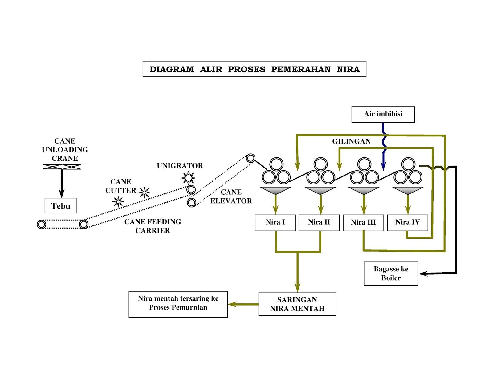 Proses Pembuatan Gula Tebu  Proses Pembuatan Gula Shs