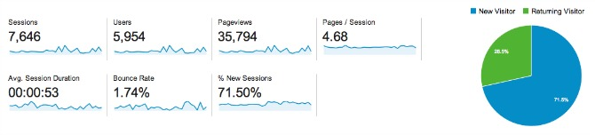 Google Analytics audience overview stats