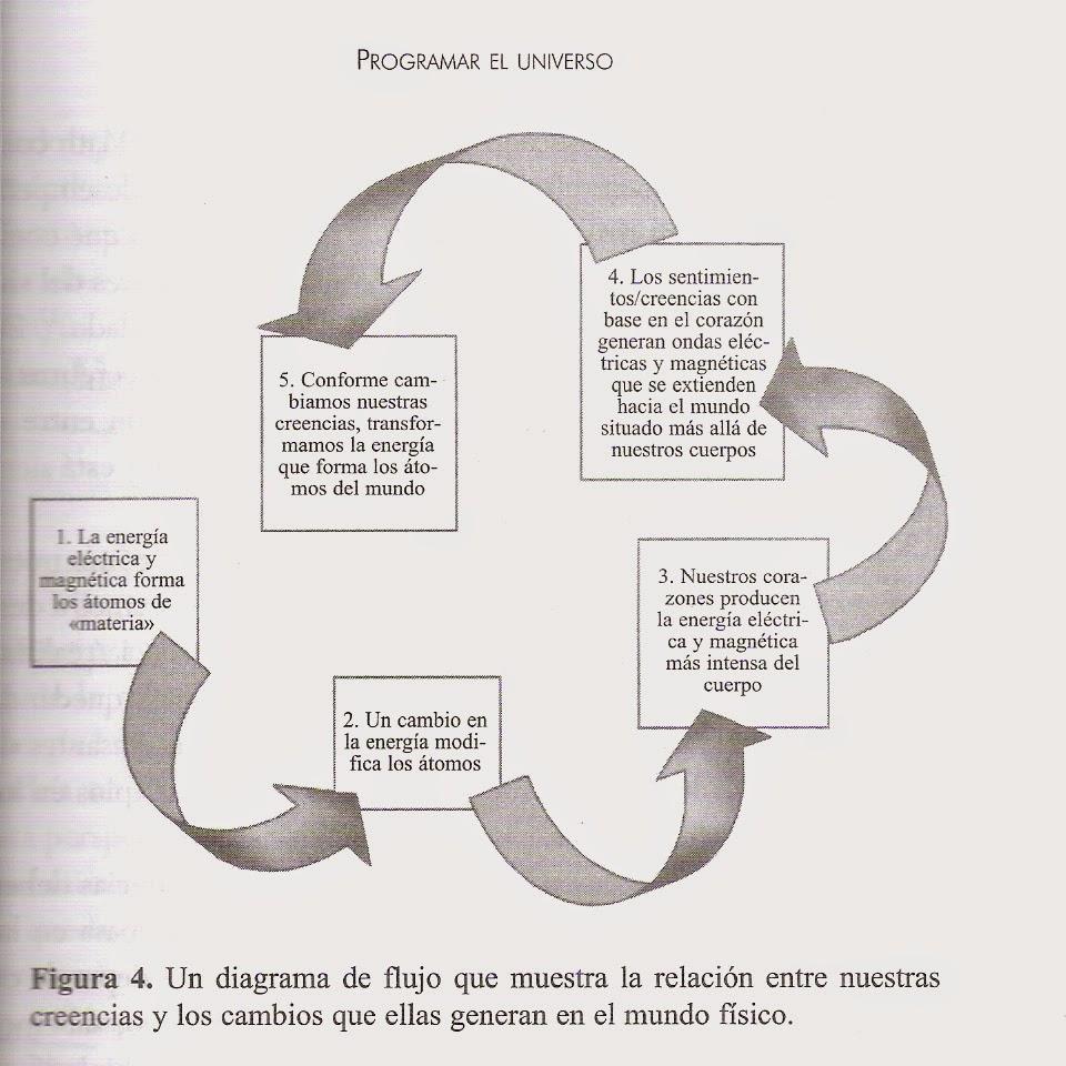 LOS TRES TESOROS: SENTIMIENTO – CORAZÓN – FÍSICA DE LAS POSIBILIDADES.