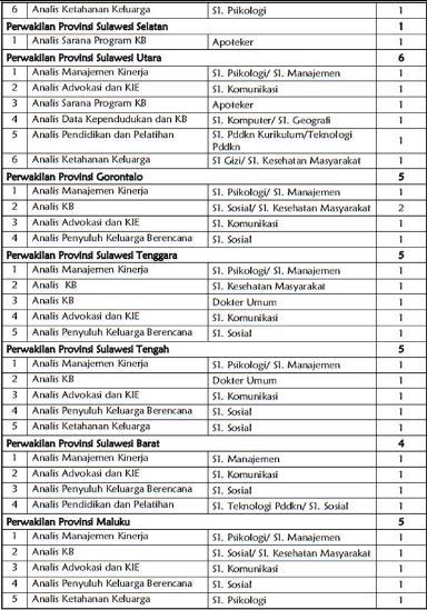 Formasi CPNS 2013 Badan Kependudukan dan Keluarga Berencana Nasional (BKKBN)