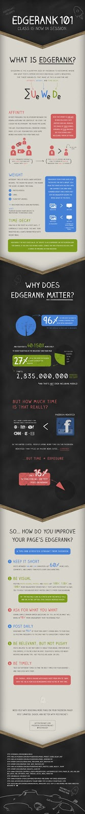 Facebook EdgeRank infographics