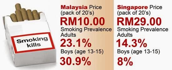 Price of cigarettes Winston per pack