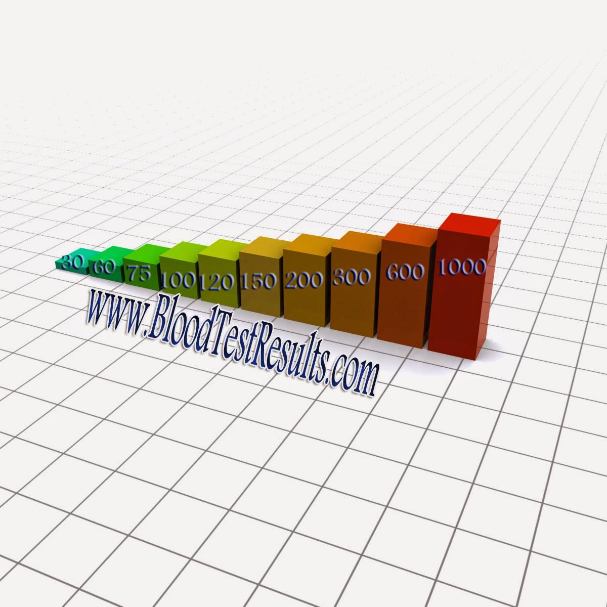 High blood sugar level management ltd