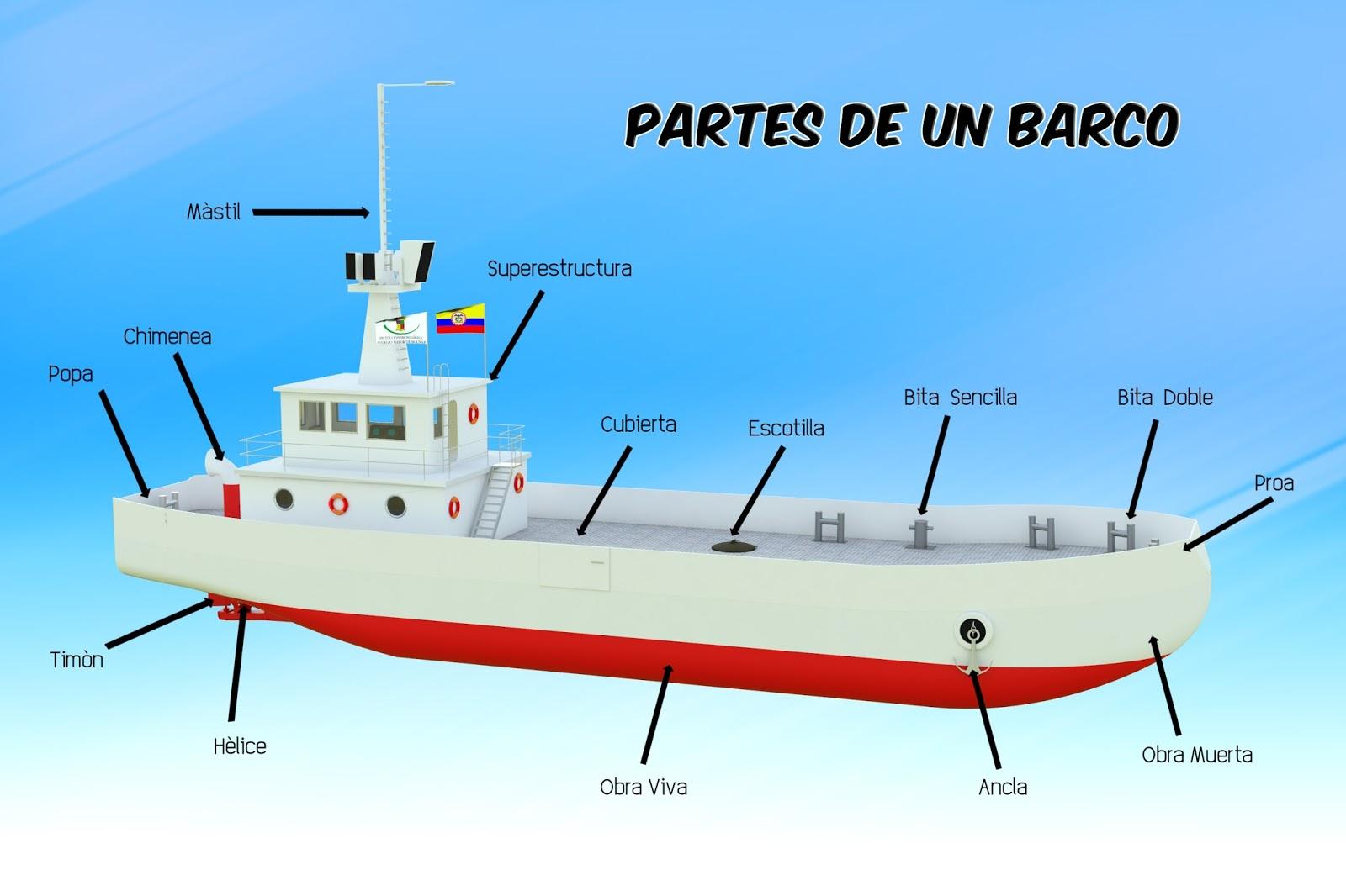 Encuentra aquí información de Elementos del buque