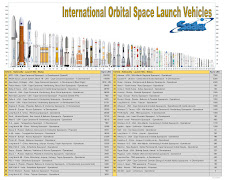 International Orbital Launchers (Updated 2/12/18)