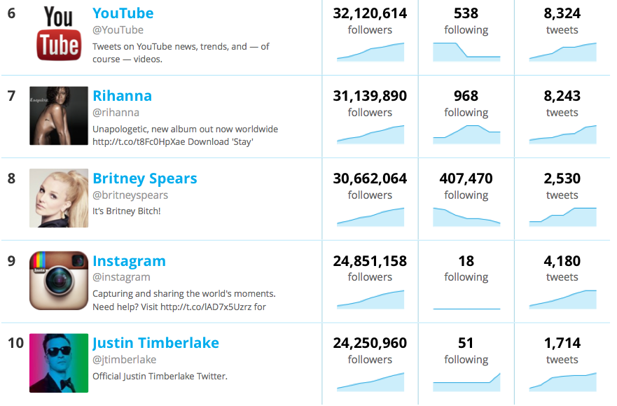 Twitter top 25 most followers evrofeli