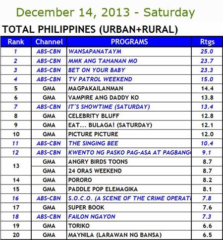 Kantar Media National TV Ratings Dec 14