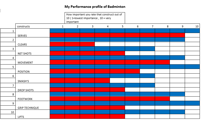 an introduction to the analysis of badminton Pdf | badminton is a racket sport for two or four people with a temporal structure  characterized  1 introduction  22 notational analysis of badminton matches.