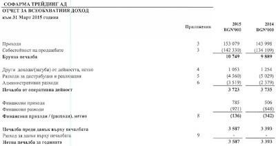 Отчет за всеобхавтния доход на Софарма Трейдинг за Q1 2015