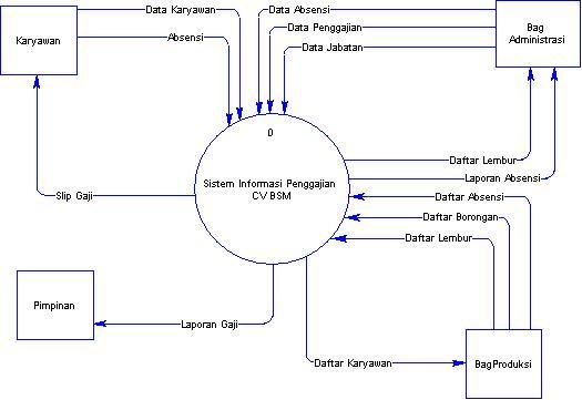 Blog mas gunawan november 2011 gambar context diagram sistem informasi penggajian ccuart Images