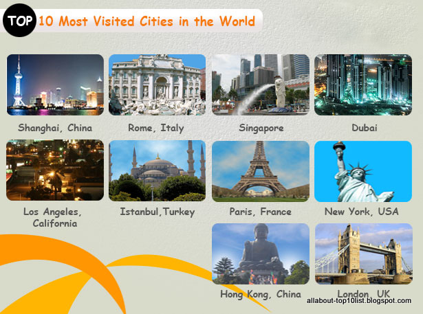 top 10 most visited places in the world Have you been thinking of making a list of places to visit over the next few years if you have, there's no way you should miss scheduling time to see some of the most famous landmarks in the world believe it they're not famous for nothing.