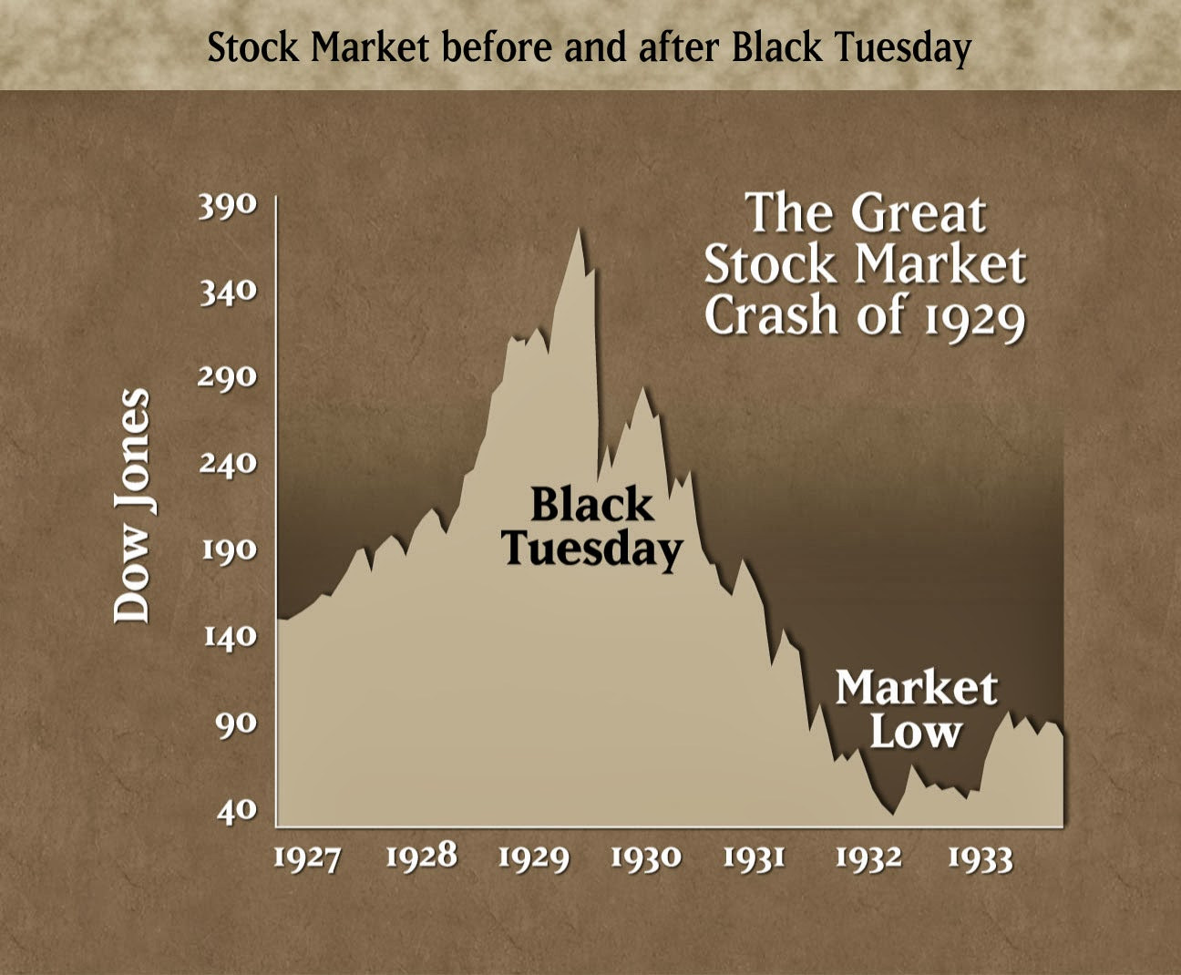 the souk al manakh stock market crash The souk al manakh stock market crash was the 1982 stock market crash of  kuwait s unofficial stock market, the souk al manakh the al manakh (المناخ,  camel ).