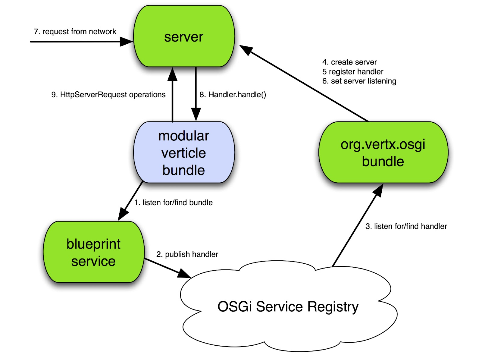 Mind the gap osgi case study a modular vertx in osgi each bundle has its own lifecycle and in general bundles are designed so that they will function correctly regardless of the order in which they is malvernweather Images