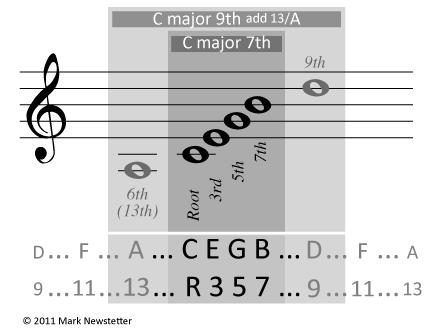 Fretography 3rd Rail Chord Symmetries Part 2