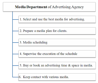 media department of advertising agency