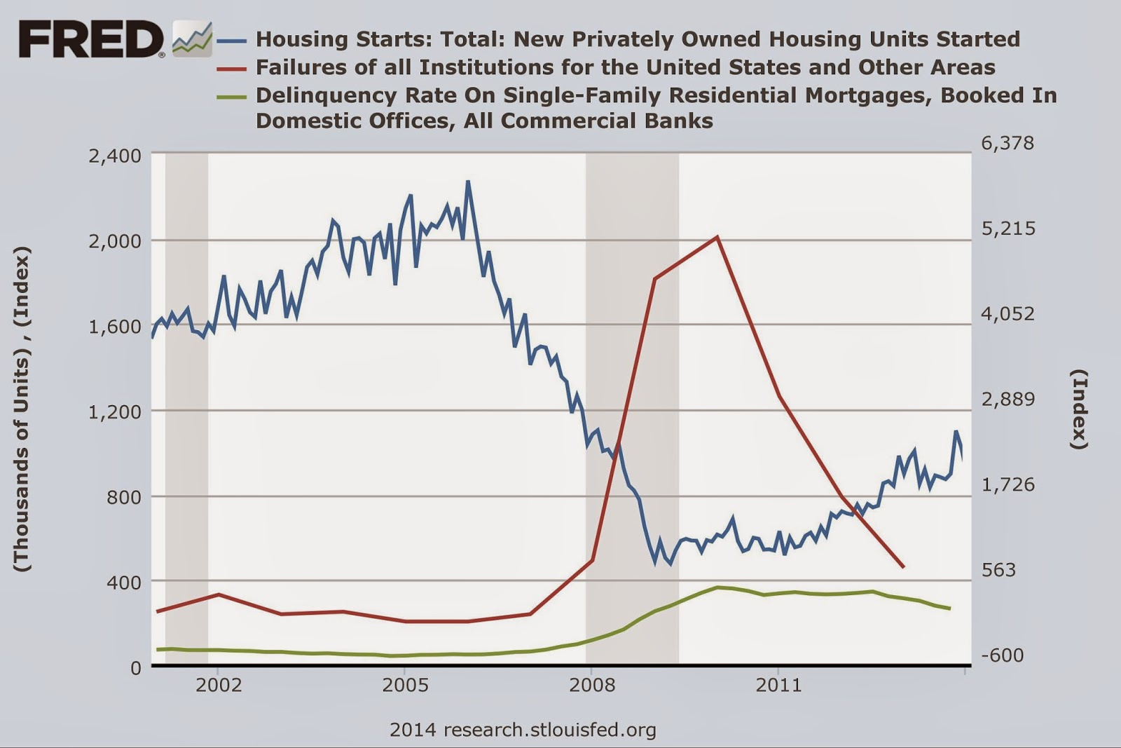 A graph of what started the Lesser Depression: Housing Starts, Institutional Failures, and Mortgage Delinquencies in the Lesser Depression or Great Recession or whatever it is we'll call it in the long run