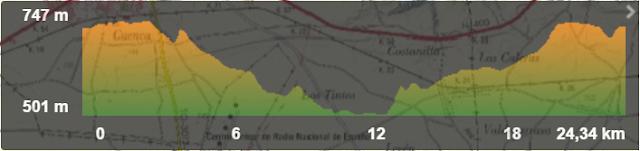 Altimetria Ruta running Noblejas - Castillo de Oreja y vuelta