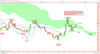 analyse technique argent au dessus nuage