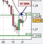 10 sma chart analysis