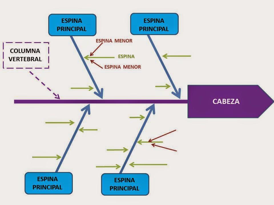 Herramientas para el Control Estadístico de Procesos: Diagrama Causa ...