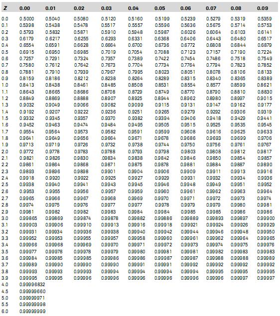 Analisis Statistika: Mengenal Distribusi Normal dan Cara Membaca Tabel ... Z Table Chart Negative