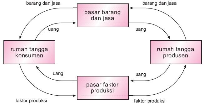 Perekonomian dua sektor tiga empat 1 2 3 sistem pengertian gambar 1 arus perputaran faktor produksi barang dan jasa serta uang antara rumah tangga konsumsi dengan perusahaan ccuart Gallery