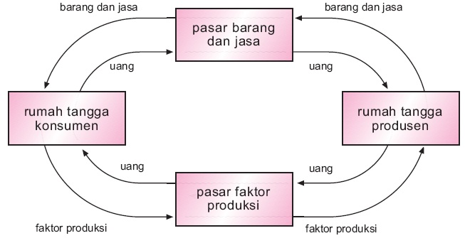 Perekonomian dua sektor tiga empat 1 2 3 sistem pengertian perekonomian dua sektor ccuart Images