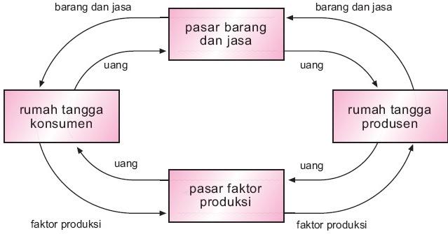 Perekonomian dua sektor tiga empat 1 2 3 sistem pengertian perekonomian dua sektor tiga empat 1 2 3 sistem pengertian diagram siklus contoh ccuart Image collections