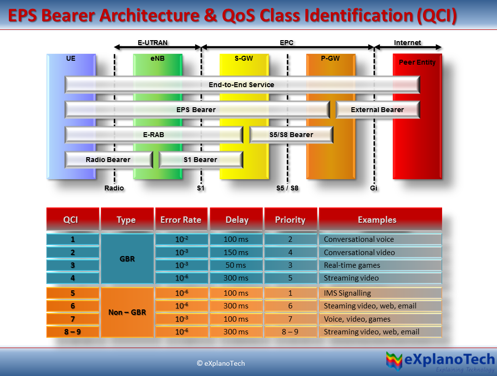 The 3g4g blog international lte data and volte roaming for Architecture lte