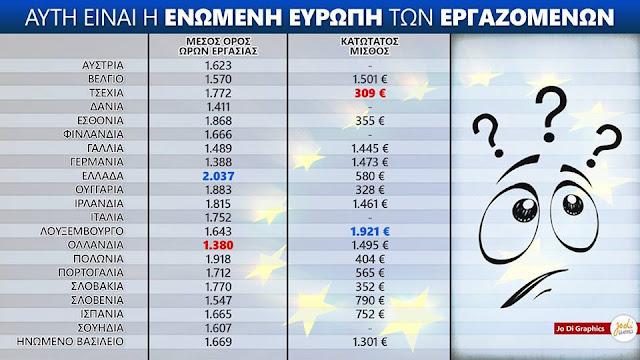 """Οι """"τεμπέληδες"""" Έλληνες στην Ενωμένη Ευρώπη… μισθοί και συντάξεις σε πίνακες"""
