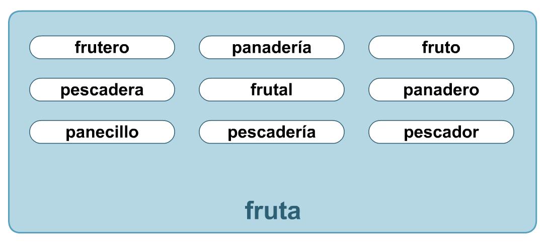 http://www.primerodecarlos.com/SEGUNDO_PRIMARIA/enero/tema2/actividades/lengua/palabras_derivadas3.swf