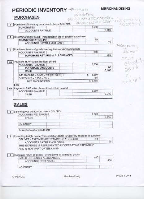 Accounting Cheat Sheet1