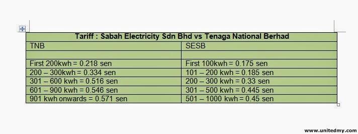 Sabah electricity vs TNB electricity tariff 2014