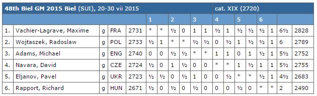 Le classement du 48e festival international d'échecs de Bienne