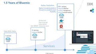 1.5 years of IBM Bluemix PaaS