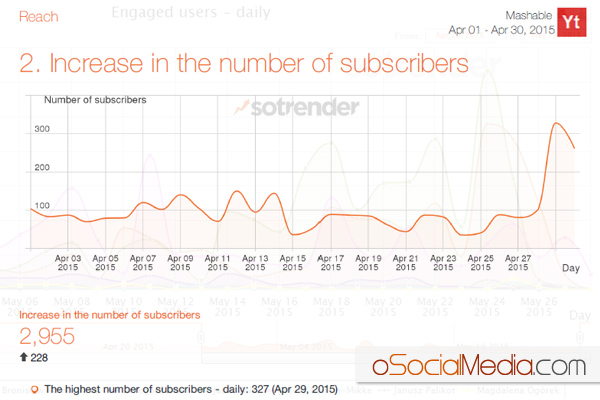 Youtube Subscribers - Sample Report by Sotrender