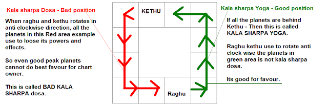 How to find dosha in horoscope tamil