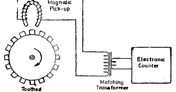 electrical topics  toothed rotor variable reluctance