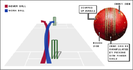 Fast Bowling Action Tips For Fast Bowling Tips For Cricketer