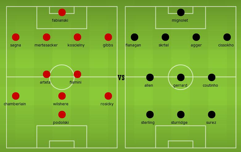fa cup arsenal vs liverpool lineups