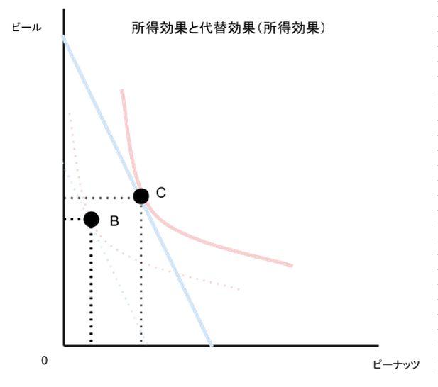 所得効果と代替効果(所得効果)
