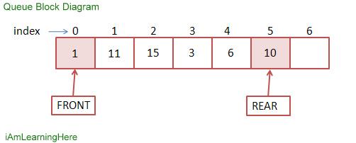 What is queue algorithms to insert and delete in queue block diagram of queue ccuart Image collections