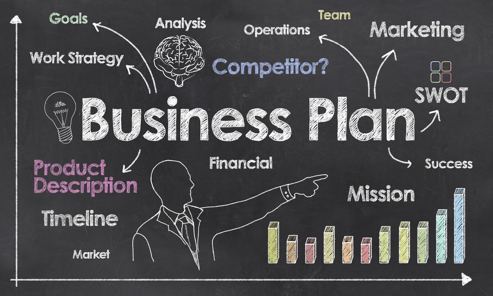 importance of planning in business