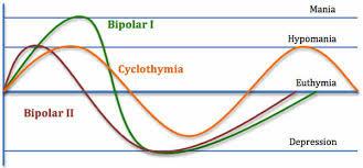 Grafico de estados de ánimo vs tiempo en el trastorno bipolar