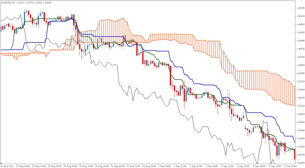 Ichimoku kinko hyo binary options